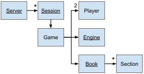 WeBook software architecture diagram